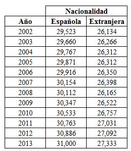 Tabla: edad de la maternidad en España de 2002 a 2013 (INE)