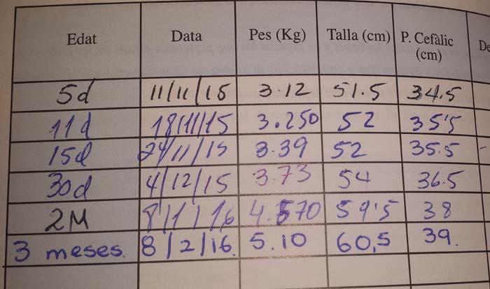 Evolución de la talla y el peso del bebé hasta los 3 meses