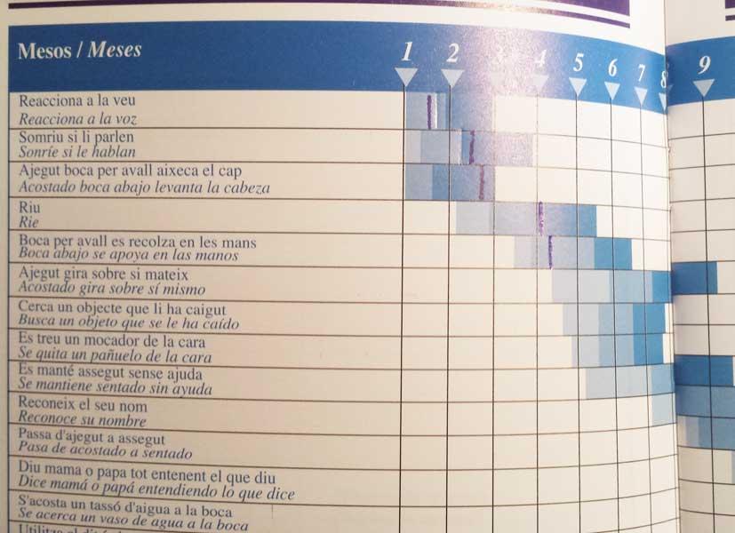 Tabla psicomotricidad bebé de 0 a 6 meses